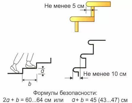 Соотношения размеров ступеней