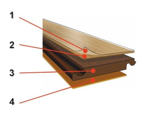 Структура стандартной напольной доски ламината