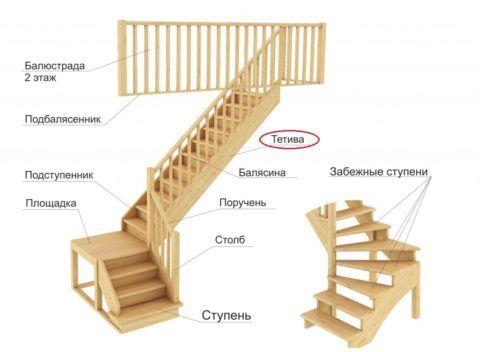 Тетива среди прочих элементов лестницы