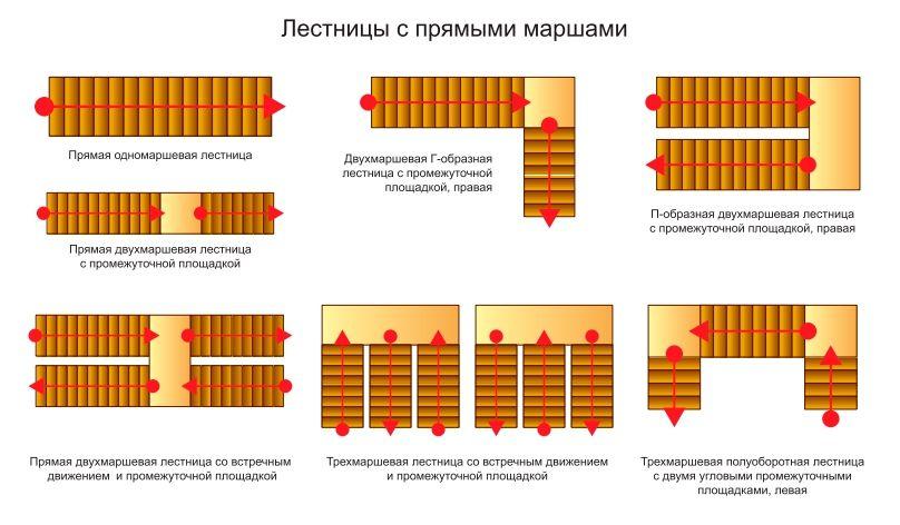 Некоторые типы конструкций