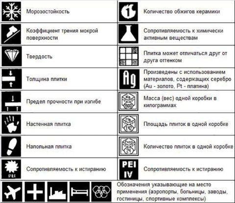 Условные обозначения типа плитки на упаковке изделия