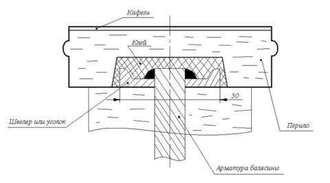 Узел соединения бетонной балясины с перилом