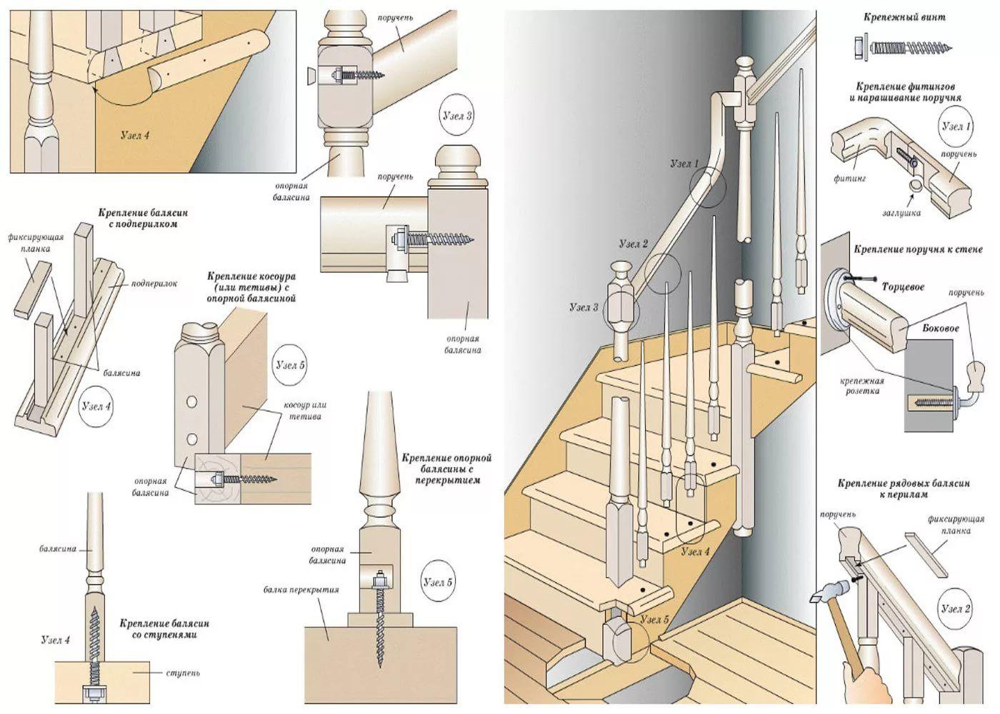 Как крепить балясины к ступеням и перилам: азы установки Lestnici