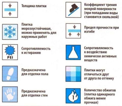 Значки маркировки