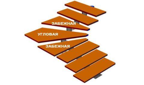 Конструкция забежной ступени