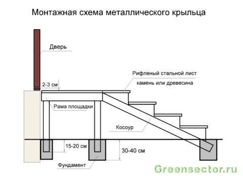 Схема металлического крыльца на столбчатом фундаменте