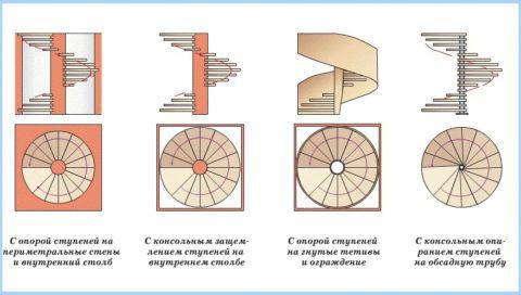 Типы винтовых лестниц