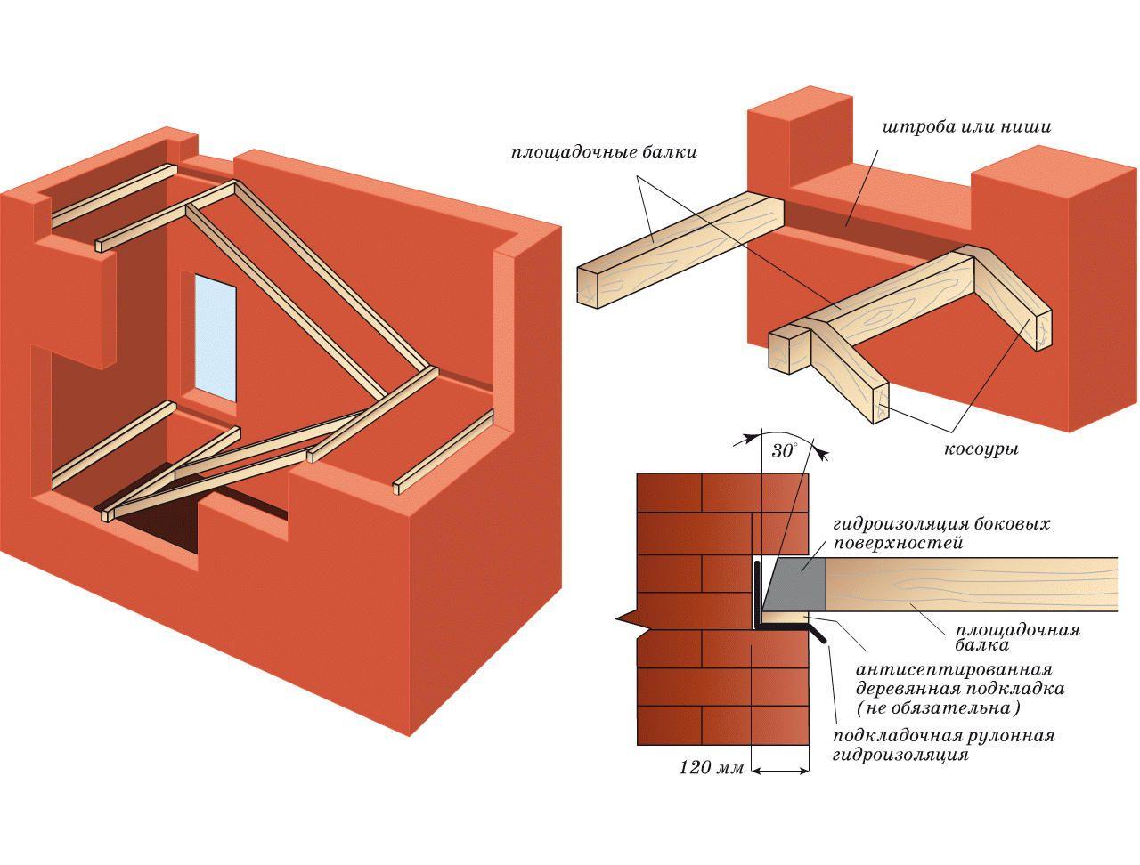 Как сделать проем под лестницу в деревянном перекрытии