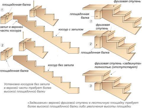 Инструкция по монтажу деревянной лестницы: строение косоура