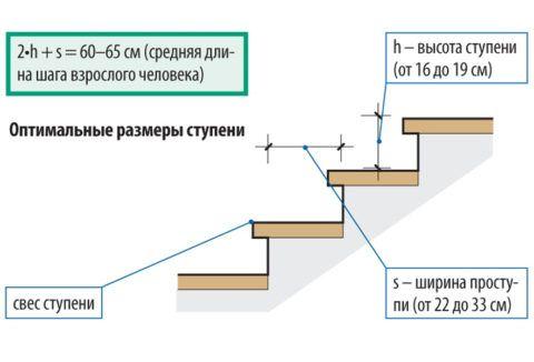 Оптимальные размеры ступени маршевой лестницы