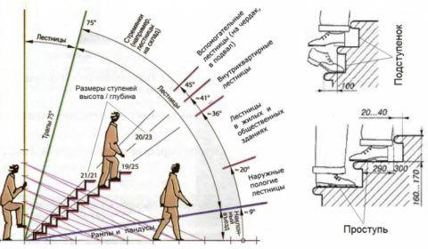 Оптимальный уклон лестничного марша зависит от назначения лестницы