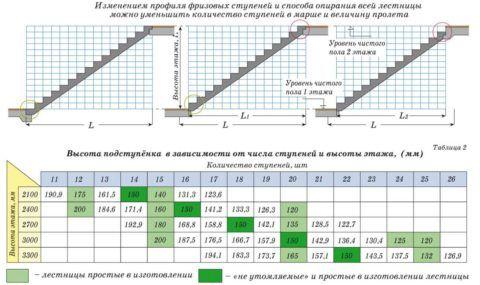 Подбор некоторых параметров для маршевой лестницы