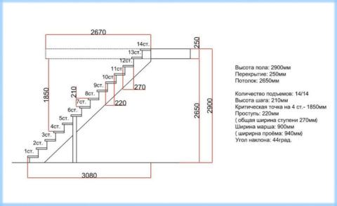 Пример расчета параметров лестницы из профилированной трубы
