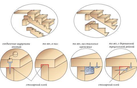 Проклеивание соединений при сборке лестницы предупреждает появление скрипа при её эксплуатации