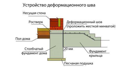 Схема бетонного крыльца с деформационным швом