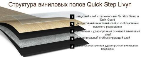 Схема ламината quick step