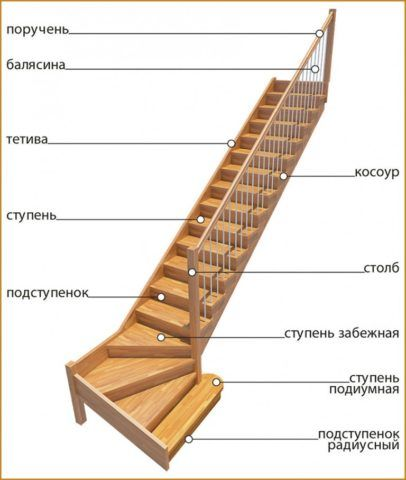 Схема с изображением основных элементов деревянной лестницы