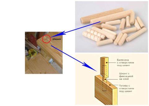 Способ крепления, который монтажники деревянных лестниц используют повсеместно