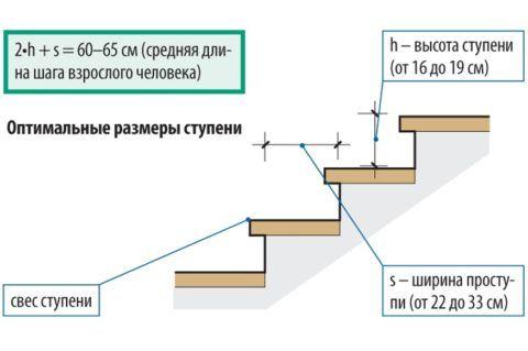 В таблице, составленной на основании ГОСТ, приведено оптимальное соотношение ширины и высоты ступени