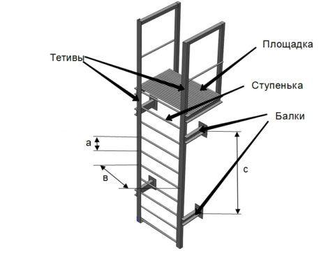 Элементы вертикальной пожарной лестницы