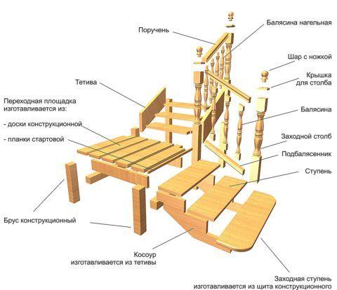 Комплектация деревянной лестницы