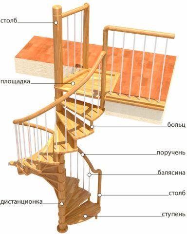 Конструкция винтовой лестницы с ограждением