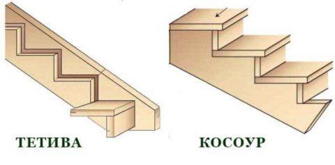 Крепление ступеней лестницы деревянной к косоурам и тетивам