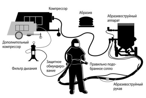 Оборудование для пескоструйной обработки