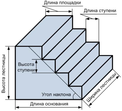 Основные параметры для сооружения лестницы