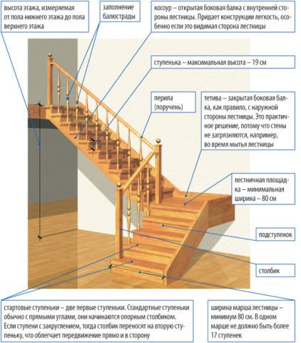 Расчет параметров лестницы