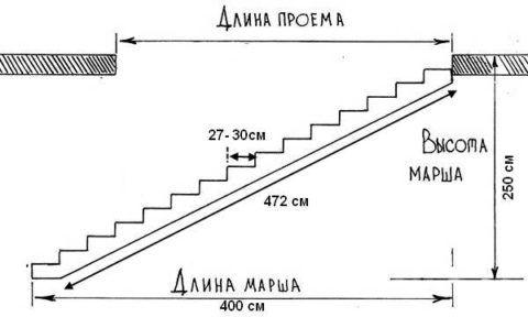 Схема для определения длины лестницы