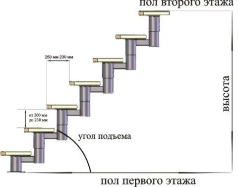 Схема классической модульной лестницы