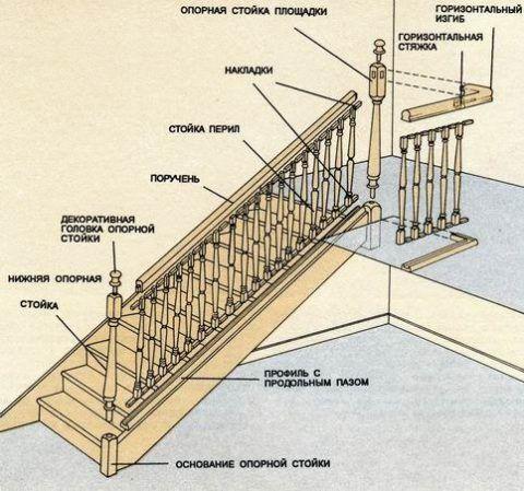 Схема строения перил