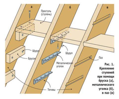 Способы крепления ступеней деревянной лестницы к тетивам