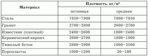 Сравнительная таблица плотности гранита с наиболее прочными строительными материалами