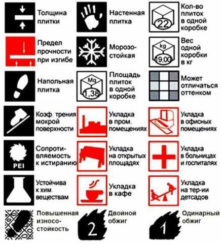 Условные обозначения и пиктограммы, применяемые для плитки