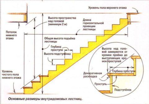 Важные размеры для расчет лестниц