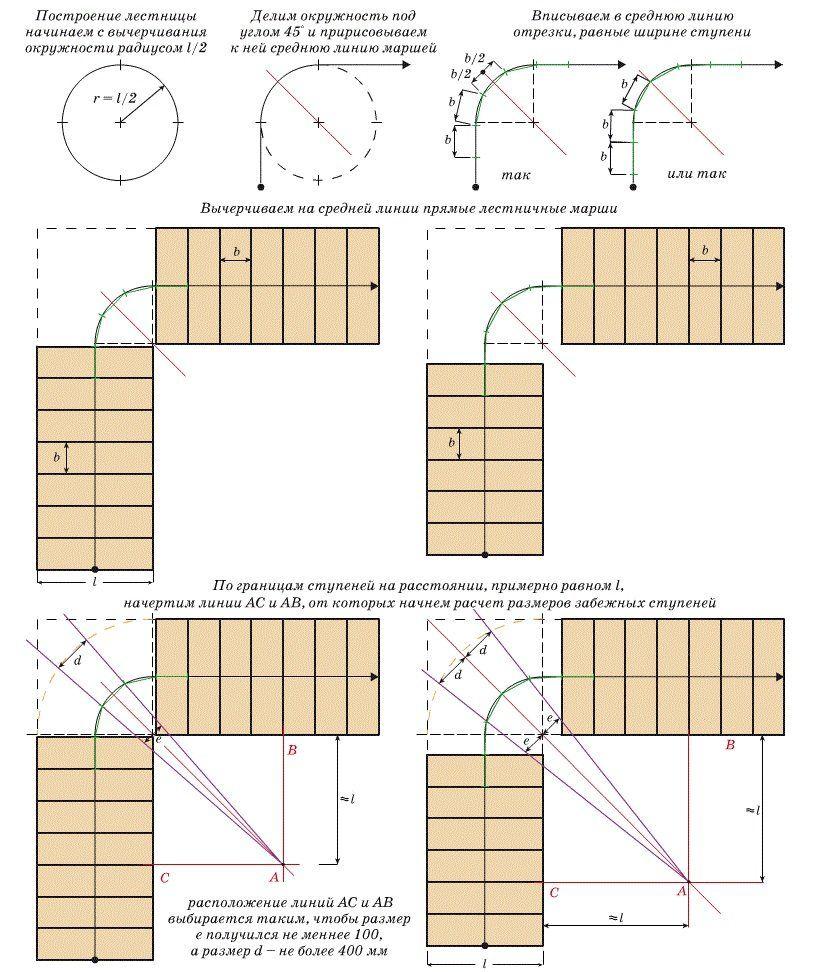 Графический способ расчета лестницы с забежными ступеньками