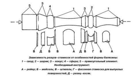 Фигурные элементы балясины и инструмент для их изготовления
