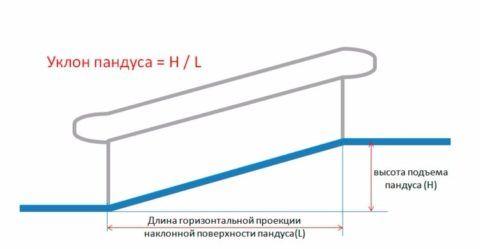 Как вычислить угол наклона подъема