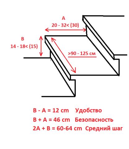 Оптимальные размеры ступеньки