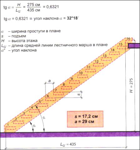 Пример расчета с помощью геометрических формул