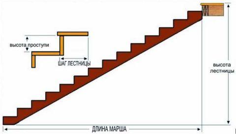 Схема для расчета лестницы