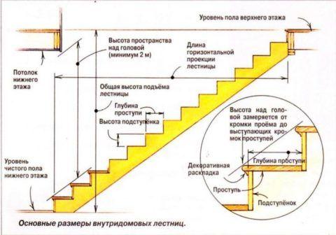 Схема для расчета размеров маршевой лестницы