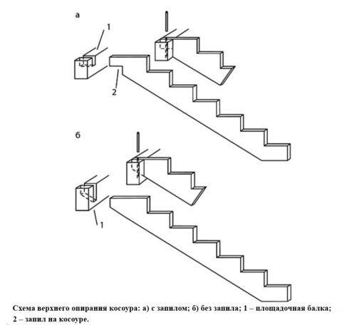 Схема крепления косоура