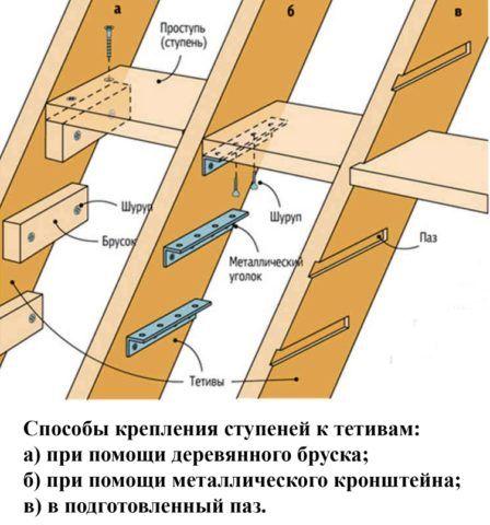 Схема установки ступеней