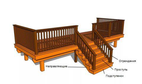 Составные части лестницы