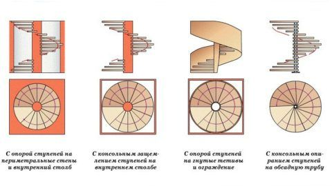Способы опирания конструкций