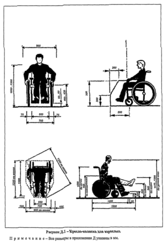 Стандартизированы даже размеры инвалидных колясок
