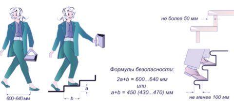 Длина и глубина ступеньки являются взаимосвязанными параметрами